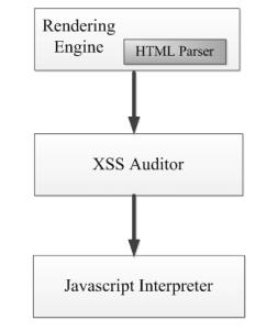 图1 XSS Auditor置于HTML解析器和JavaScript解释器之间