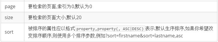 请求参数转换Pageable实例