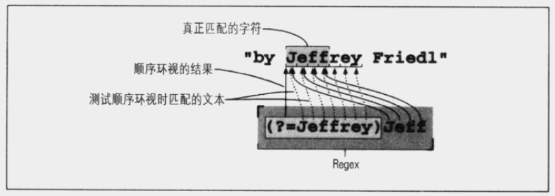 (?=Jeffrey)Jeff的匹配