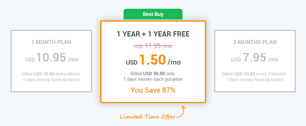 Ivacy VPN 价格 coupon